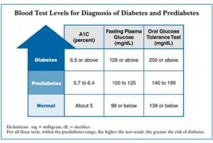 Diabetic Test Chart